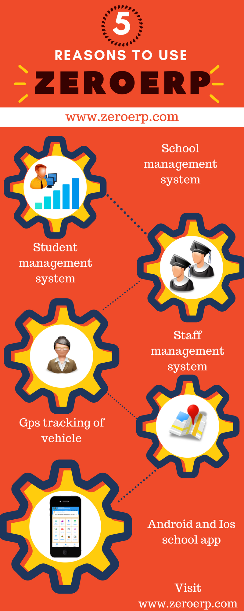 5 Reasons To Use School Management Software