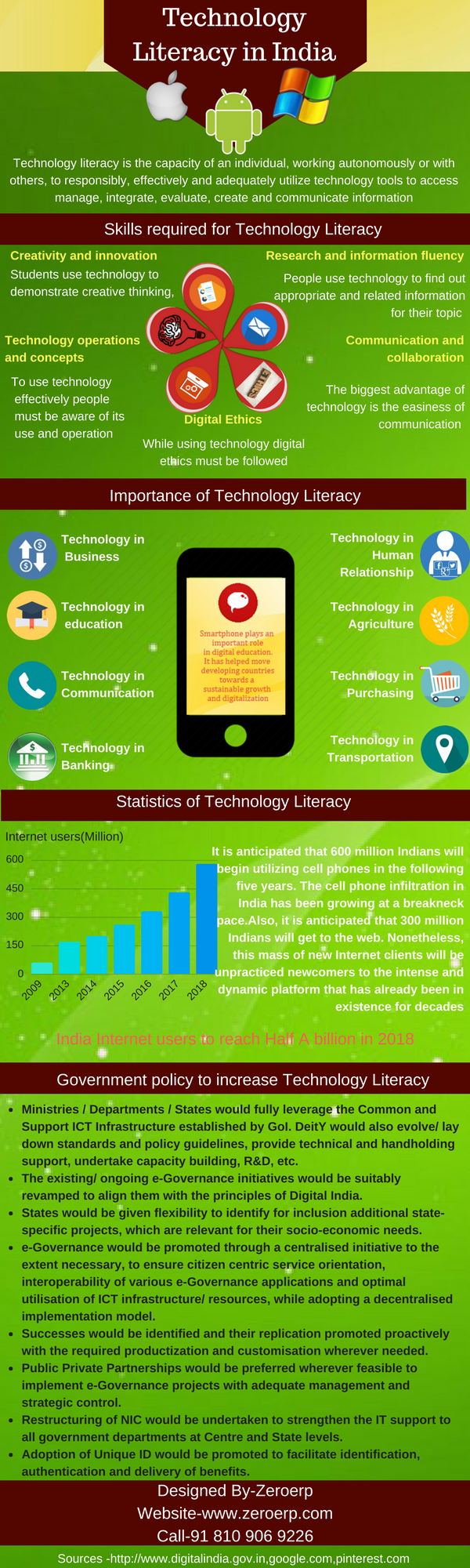 Digital Literacy In India